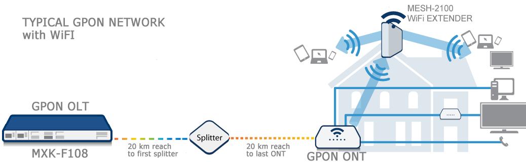 GPON image